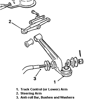 Rover SD1 Lower & Steering Arms and Anti-roll Bar